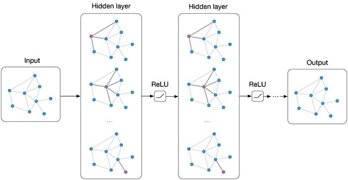 Graph neural nets