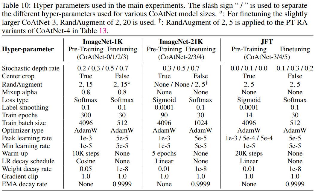 Hyperparameters
