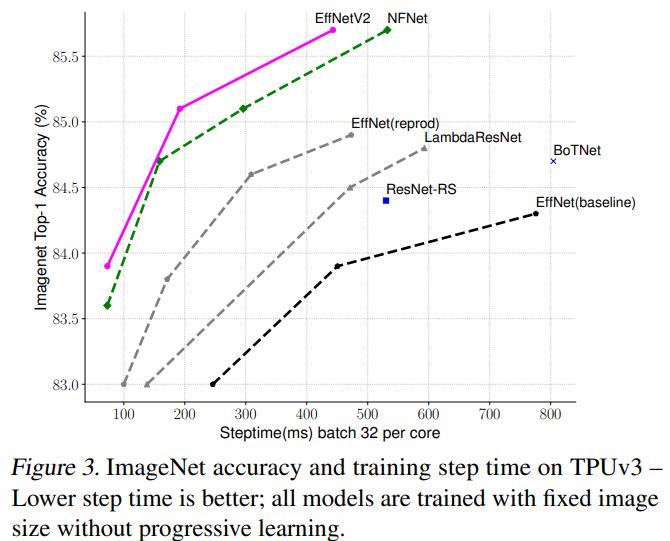 Effnet2 scaling