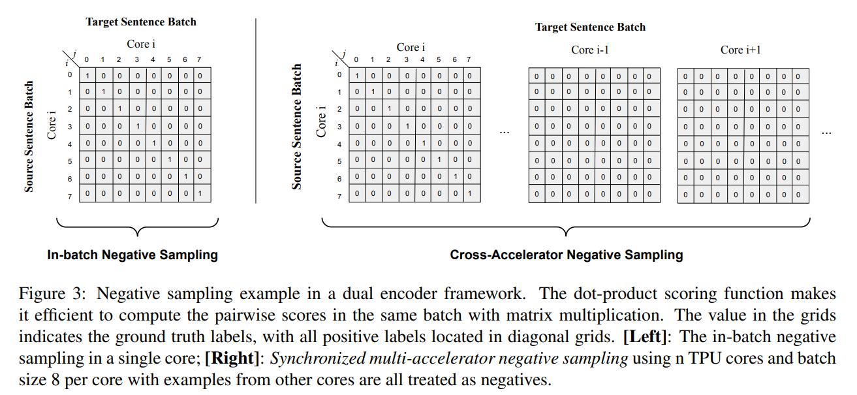 Cross-Accelerator Negative Sampling