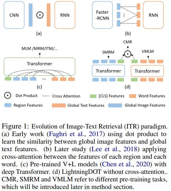 Evolution of ITR