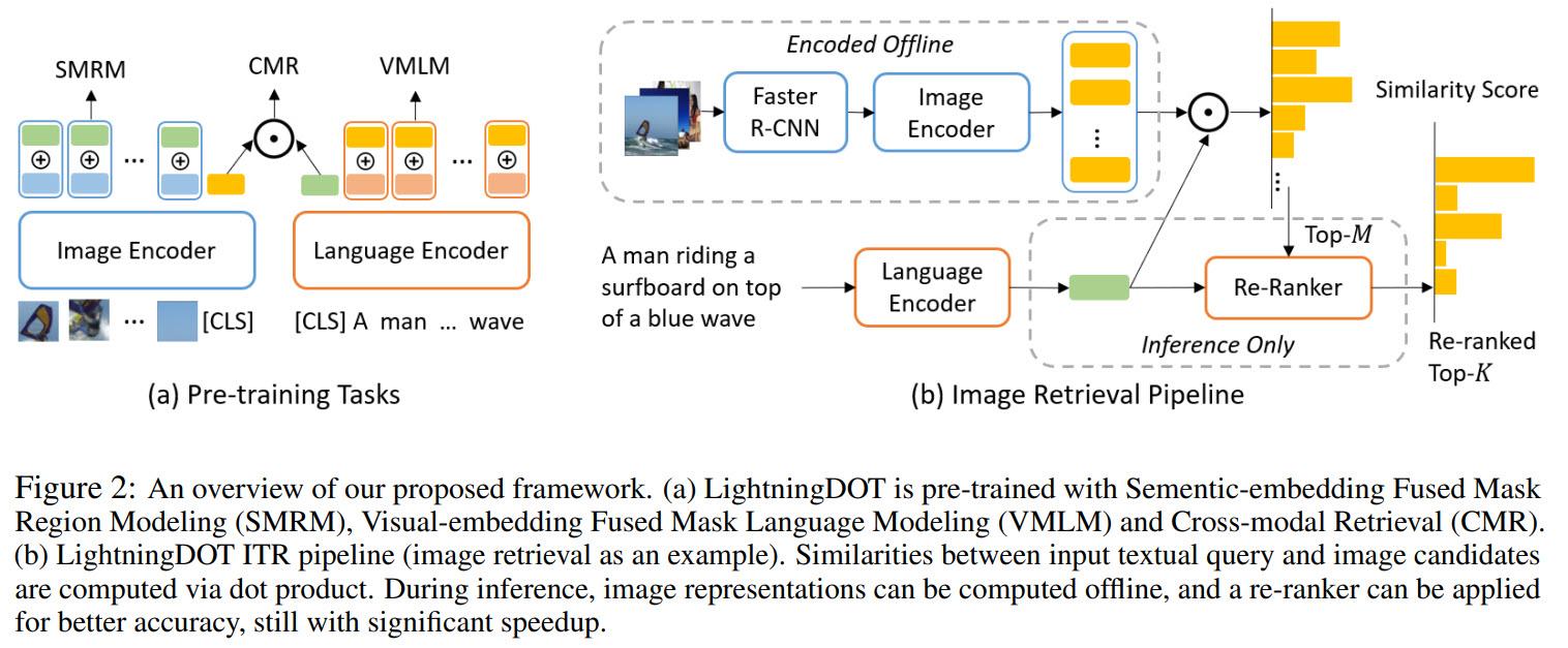 LightningDOT Framework