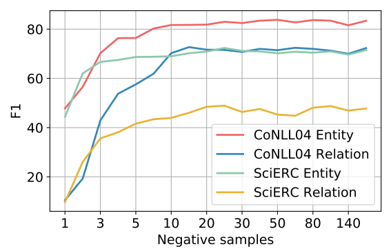 The number of negative samples